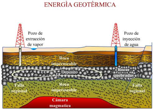 Curso virtual de redes el ctricas u d - En que consiste la energia geotermica ...